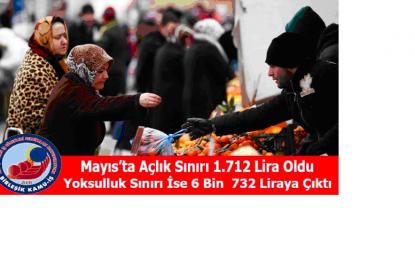 MAYISTA AÇLIK SINIRI 1. 712 LİRAYA İNDİ