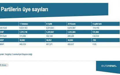 AKP'nin üye sayısı 4 ayda ne kadar azaldı